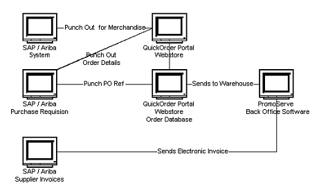 preparing for a punchout customer focus software help sheets and